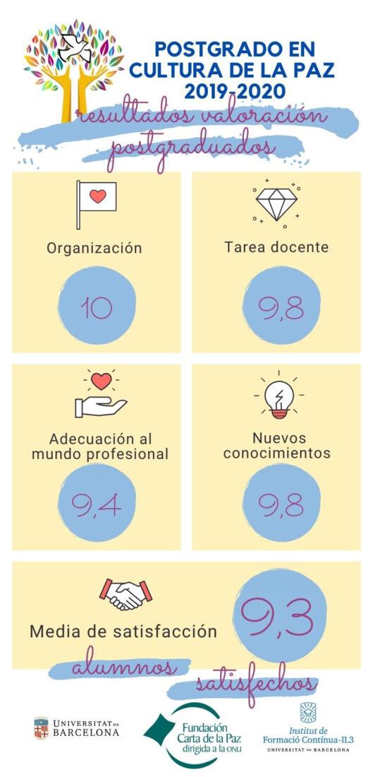 infografía resultados de valoración del postgrado en Cultura de paz y transformación social