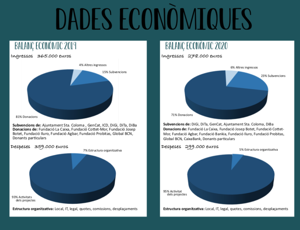 infografia dades econòmiques 2020