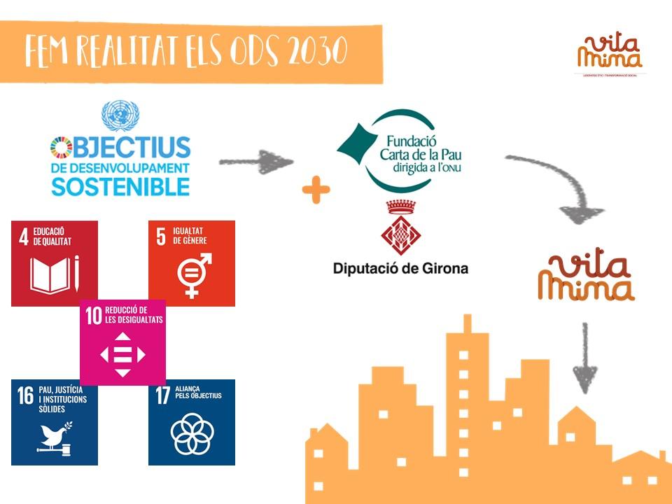 infografia sobre el compliment d'ODS