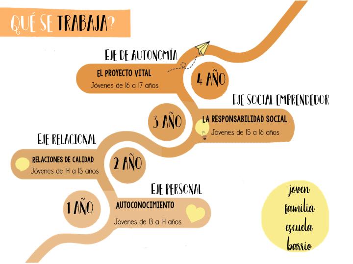 infografía descriptiva de los 4 ejes del programa vitamina